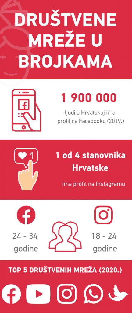 kako voditi društvene mreže - info